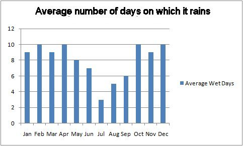 Average annual rainfall days in Aix en Provence